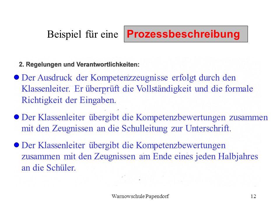 Warnowschule Papendorf12 Beispiel für eine Prozessbeschreibung Der Ausdruck der Kompetenzzeugnisse erfolgt durch den Klassenleiter. Er überprüft die V