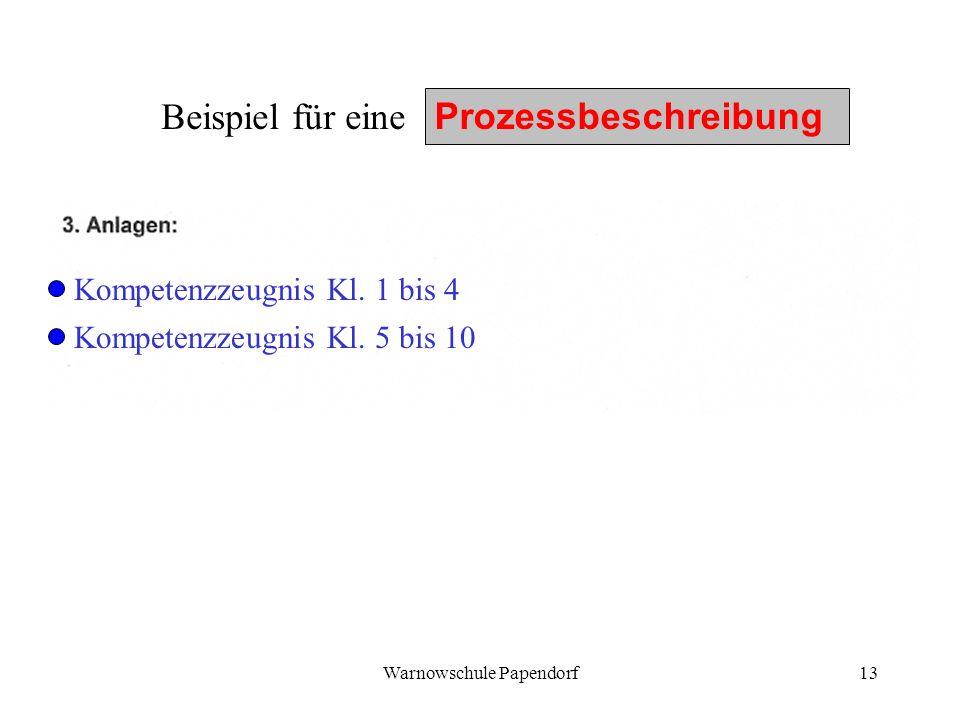 Warnowschule Papendorf13 Beispiel für eine Prozessbeschreibung Kompetenzzeugnis Kl. 1 bis 4 Kompetenzzeugnis Kl. 5 bis 10