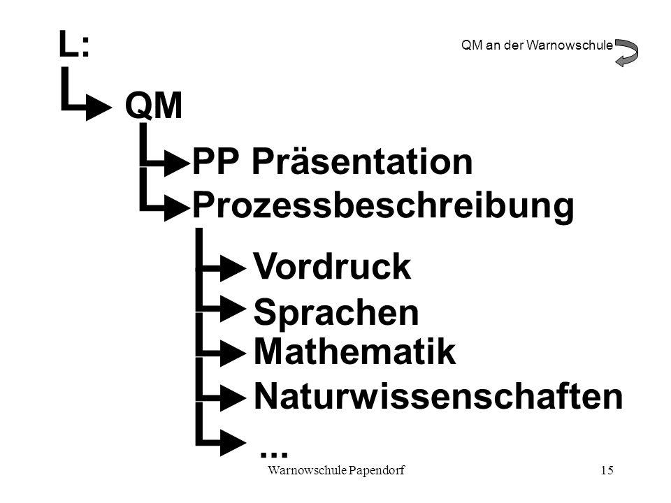 Warnowschule Papendorf15 L: QM Prozessbeschreibung Vordruck Sprachen Mathematik Naturwissenschaften... PP Präsentation QM an der Warnowschule
