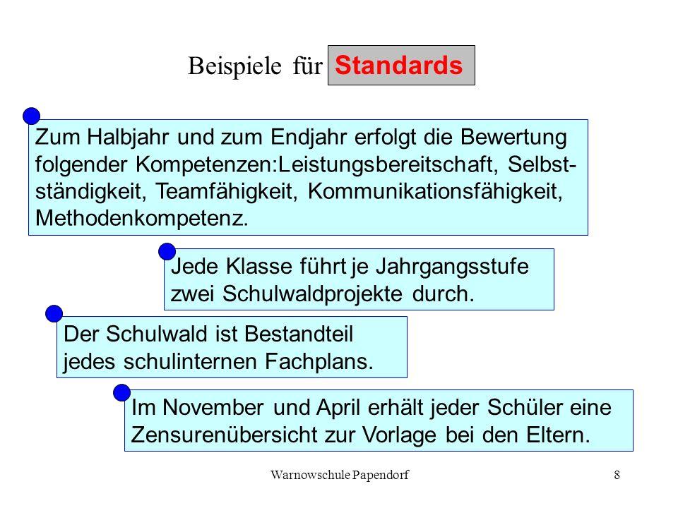 Warnowschule Papendorf8 Beispiele für Standards Zum Halbjahr und zum Endjahr erfolgt die Bewertung folgender Kompetenzen:Leistungsbereitschaft, Selbst