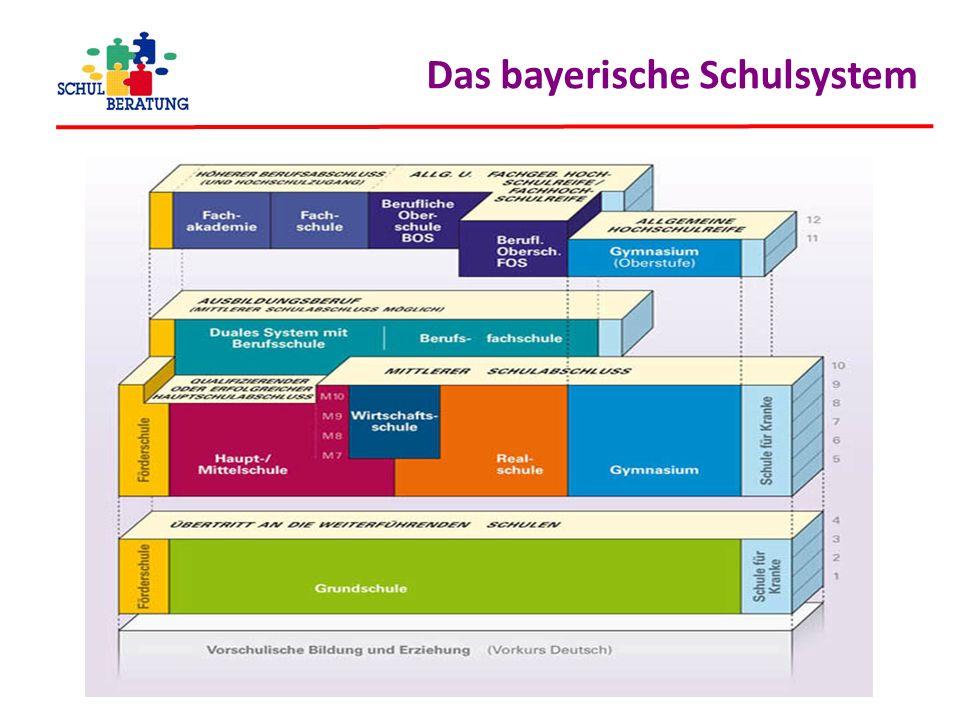 Das bayerische Schulsystem Staatliche Schulberatungsstelle für Niederbayern - www.schulberatung.bayern.de - info@sbndb.de