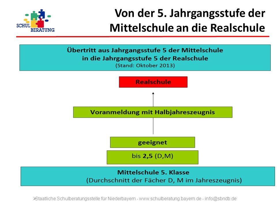 Von der 5. Jahrgangsstufe der Mittelschule an die Realschule Staatliche Schulberatungsstelle für Niederbayern - www.schulberatung.bayern.de - info@sbn