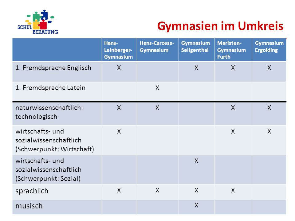 Gymnasien im Umkreis Hans- Leinberger- Gymnasium Hans-Carossa- Gymnasium Gymnasium Seligenthal Maristen- Gymnasium Furth Gymnasium Ergolding 1. Fremds