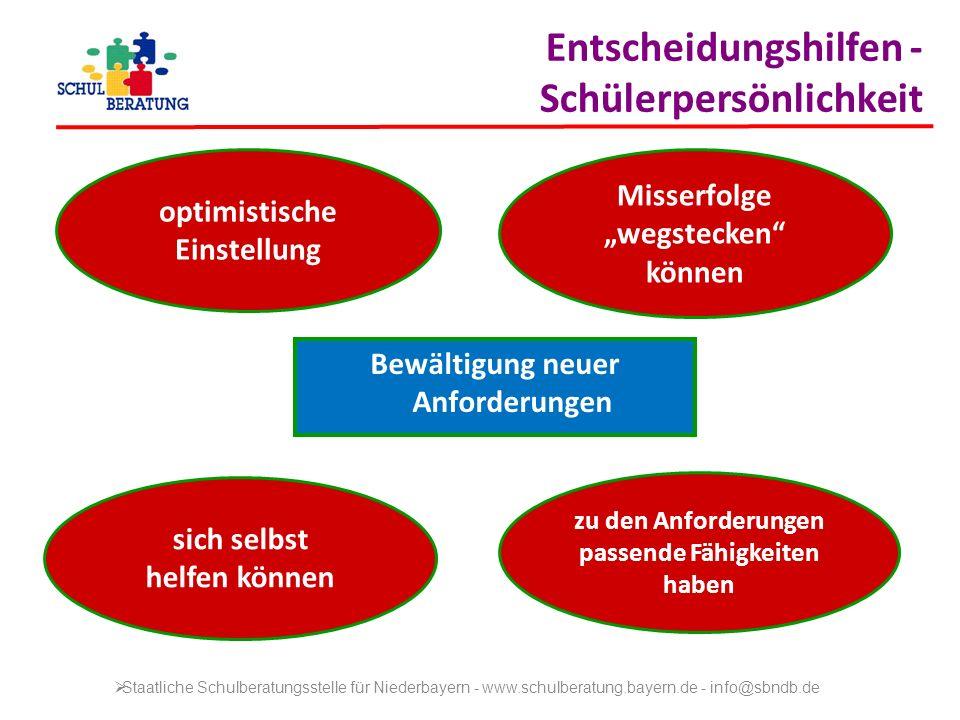 Name der Wirtschaftsschule Wirtschaftsschule Staatliche Schulberatungsstelle für Niederbayern - www.schulberatung.bayern.de - info@sbndb.de