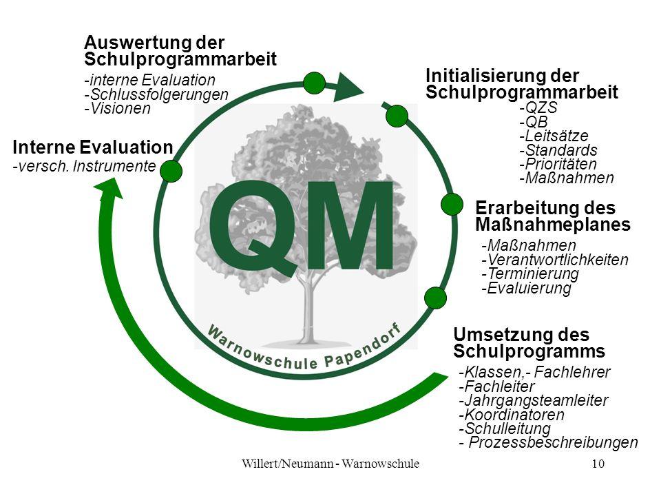 Willert/Neumann - Warnowschule10 Initialisierung der Schulprogrammarbeit -QZS -QB -Leitsätze -Standards -Prioritäten -Maßnahmen Erarbeitung des Maßnah