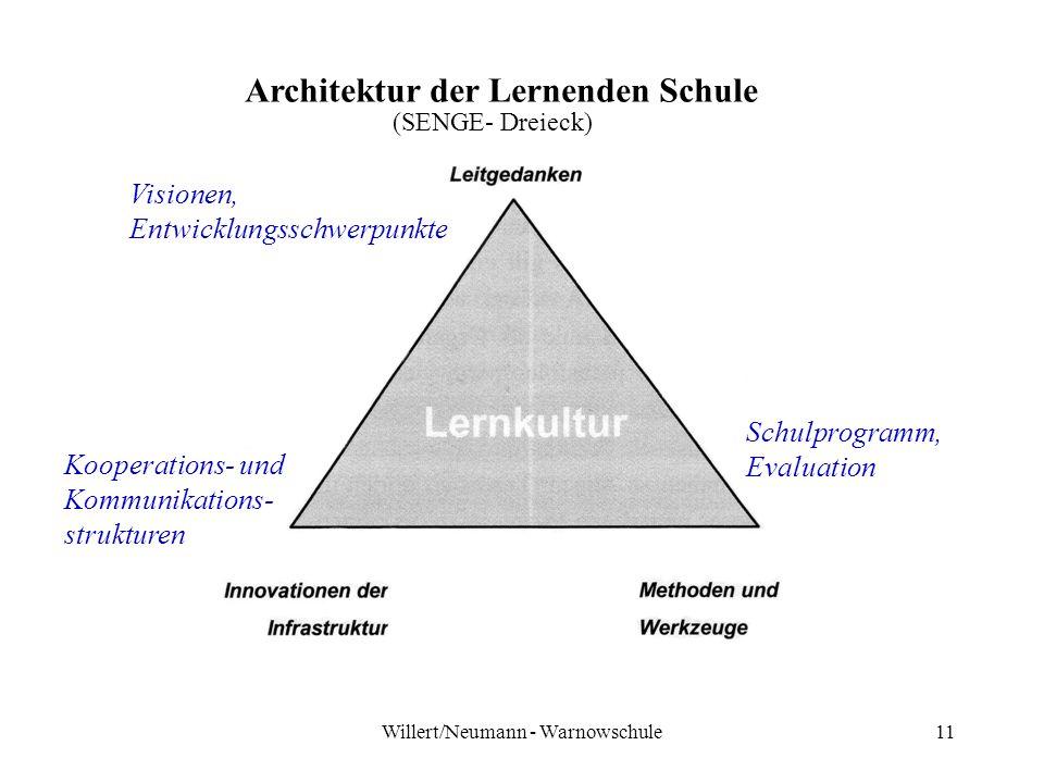 Willert/Neumann - Warnowschule11 Architektur der Lernenden Schule Visionen, Entwicklungsschwerpunkte Kooperations- und Kommunikations- strukturen Schulprogramm, Evaluation (SENGE- Dreieck)