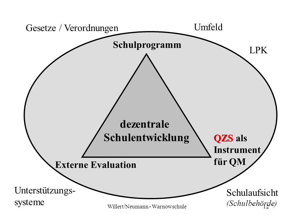 Willert/Neumann - Warnowschule12 Schulentwicklung Schulprogramm QZS als Instrument für QM Externe Evaluation LPK Gesetze / Verordnungen Schulaufsicht