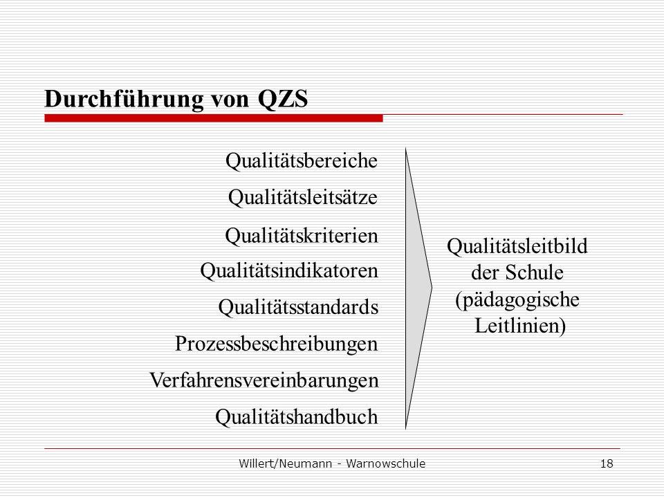 Willert/Neumann - Warnowschule18 Durchführung von QZS Qualitätsbereiche Qualitätsleitsätze Qualitätskriterien Qualitätsindikatoren Qualitätsstandards Prozessbeschreibungen Verfahrensvereinbarungen Qualitätshandbuch Qualitätsleitbild der Schule (pädagogische Leitlinien)