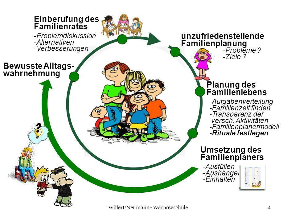Willert/Neumann - Warnowschule4 unzufriedenstellende Familienplanung -Probleme ? -Ziele ? Planung des Familienlebens -Aufgabenverteilung -Familienzeit