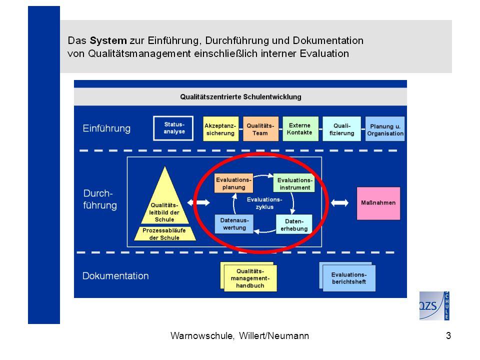 Warnowschule, Willert/Neumann24 Aufgabe: Diskutieren sie einen möglichen methodischen Ansatz zur Akzeptanzsicherung von Qualitäts- management.