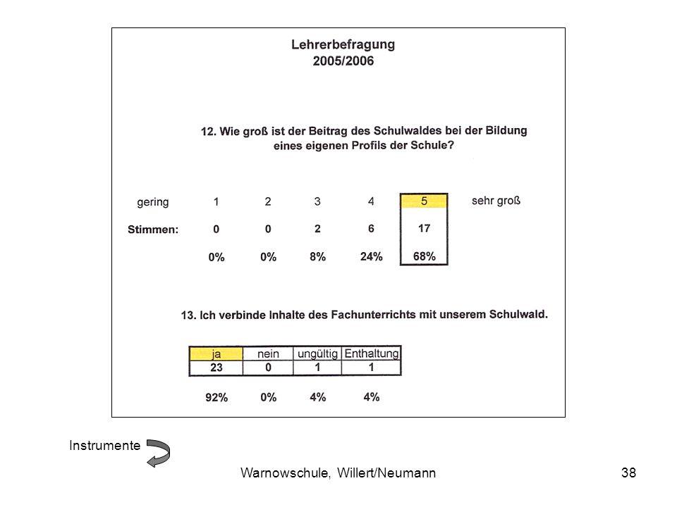 Warnowschule, Willert/Neumann38 Instrumente