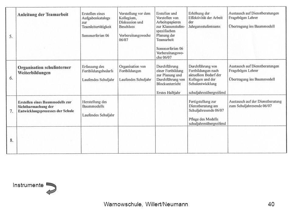 Warnowschule, Willert/Neumann40 Instrumente