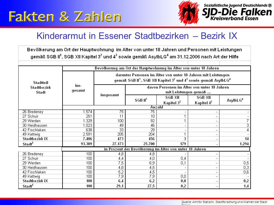 Kinderarmut in Essener Stadtbezirken – Bezirk IX Quelle: Amt für Statistik, Stadtforschung und Wahlen der Stadt Essen