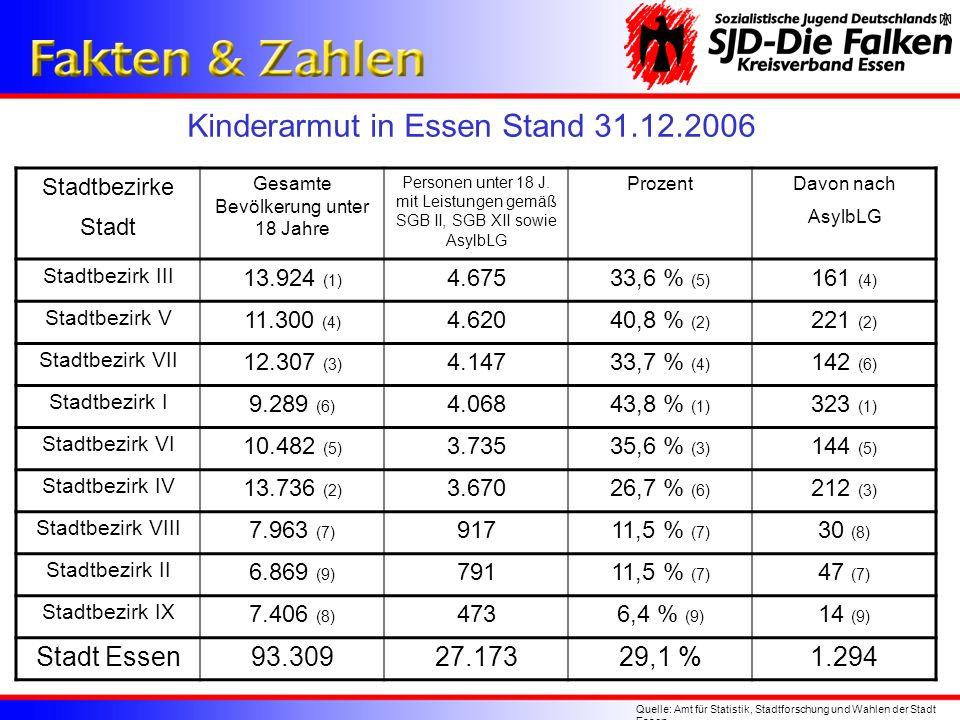 Kinderarmut in Essen Stand 31.12.2006 Quelle: Amt für Statistik, Stadtforschung und Wahlen der Stadt Essen Stadtbezirke Stadt Gesamte Bevölkerung unte