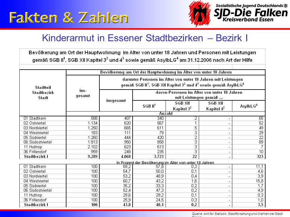Kinderarmut in Essener Stadtbezirken – Bezirk I Quelle: Amt für Statistik, Stadtforschung und Wahlen der Stadt Essen In Prozent der Bevölkerung im Alt