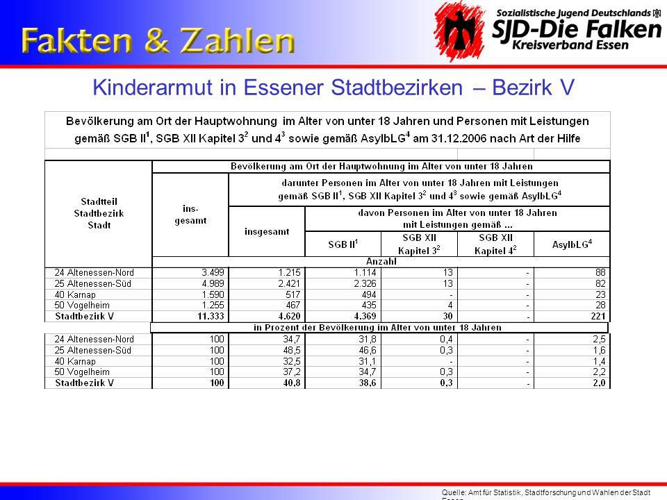 Kinderarmut in Essener Stadtbezirken – Bezirk V Quelle: Amt für Statistik, Stadtforschung und Wahlen der Stadt Essen