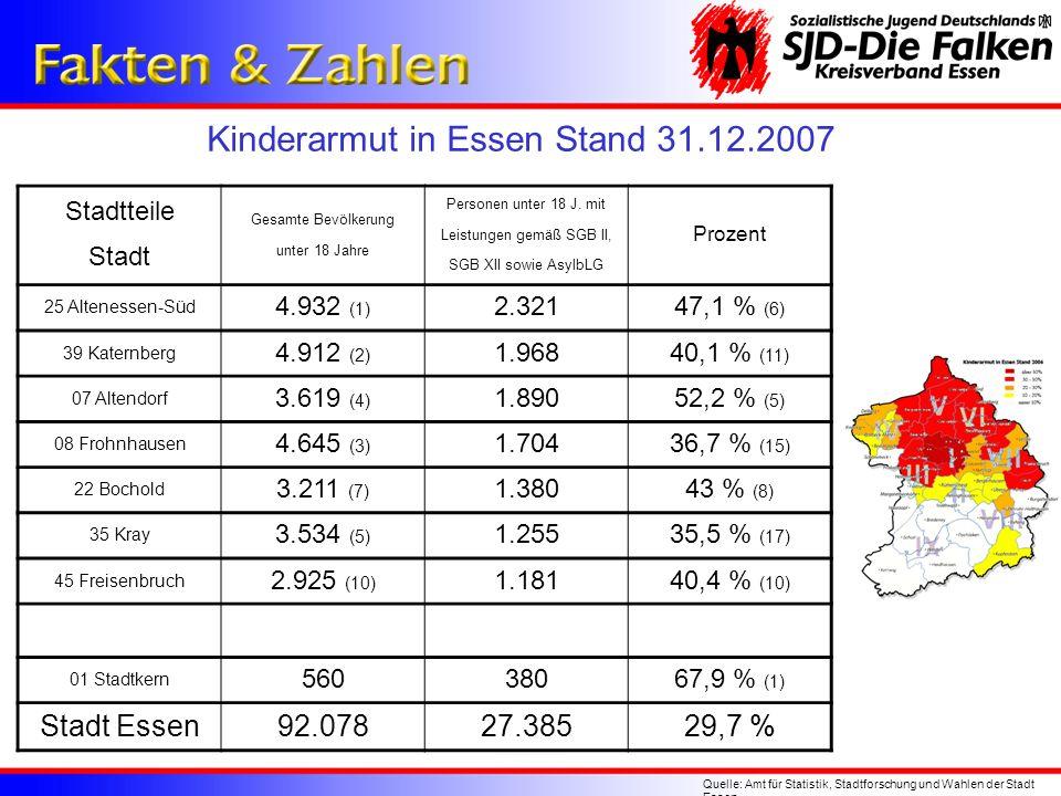 Kinderarmut in Essen Stand 31.12.2007 Quelle: Amt für Statistik, Stadtforschung und Wahlen der Stadt Essen Stadtteile Stadt Gesamte Bevölkerung unter