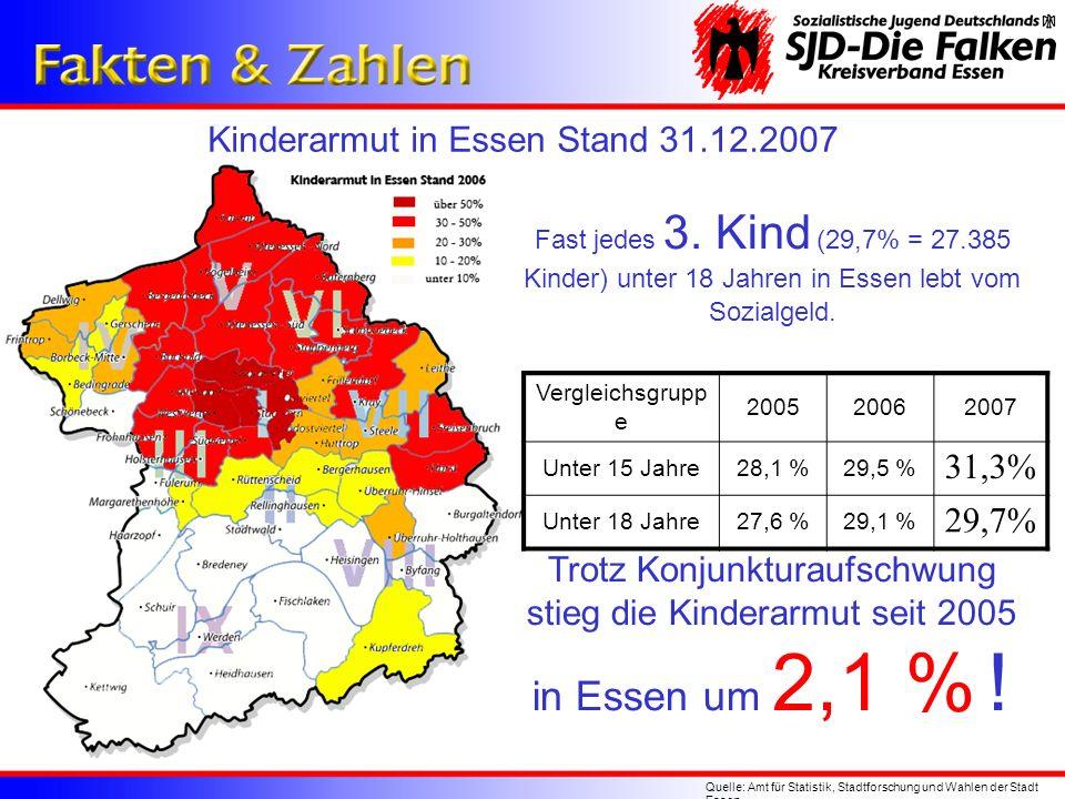 Kinderarmut in Essen Stand 31.12.2007 Quelle: Amt für Statistik, Stadtforschung und Wahlen der Stadt Essen Fast jedes 3. Kind (29,7% = 27.385 Kinder)