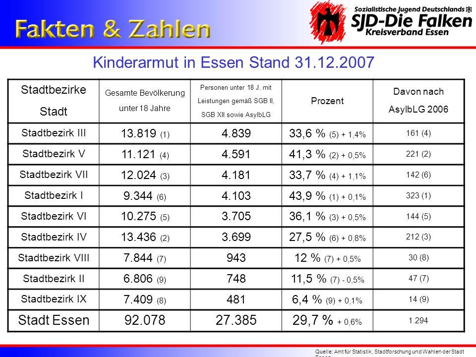 Kinderarmut in Essen Stand 31.12.2007 Quelle: Amt für Statistik, Stadtforschung und Wahlen der Stadt Essen Stadtbezirke Stadt Gesamte Bevölkerung unte