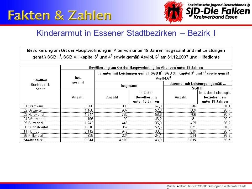 Kinderarmut in Essener Stadtbezirken – Bezirk I Quelle: Amt für Statistik, Stadtforschung und Wahlen der Stadt Essen