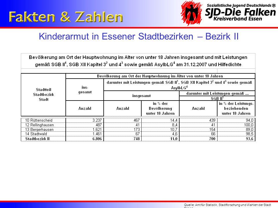 Kinderarmut in Essener Stadtbezirken – Bezirk II Quelle: Amt für Statistik, Stadtforschung und Wahlen der Stadt Essen