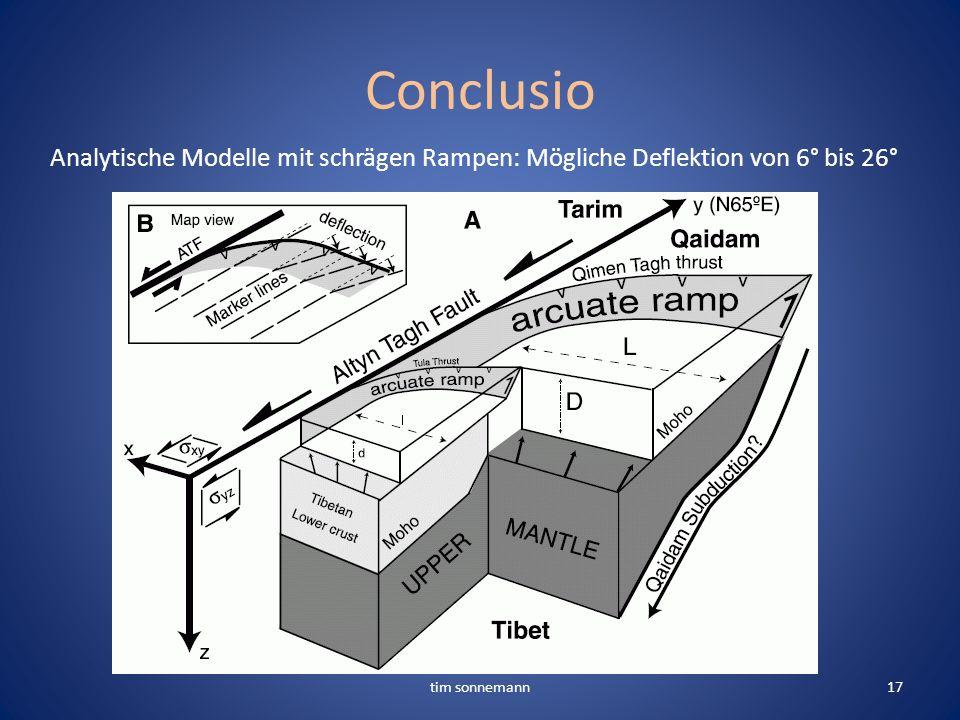 Conclusio Analytische Modelle mit schrägen Rampen: Mögliche Deflektion von 6° bis 26° tim sonnemann17