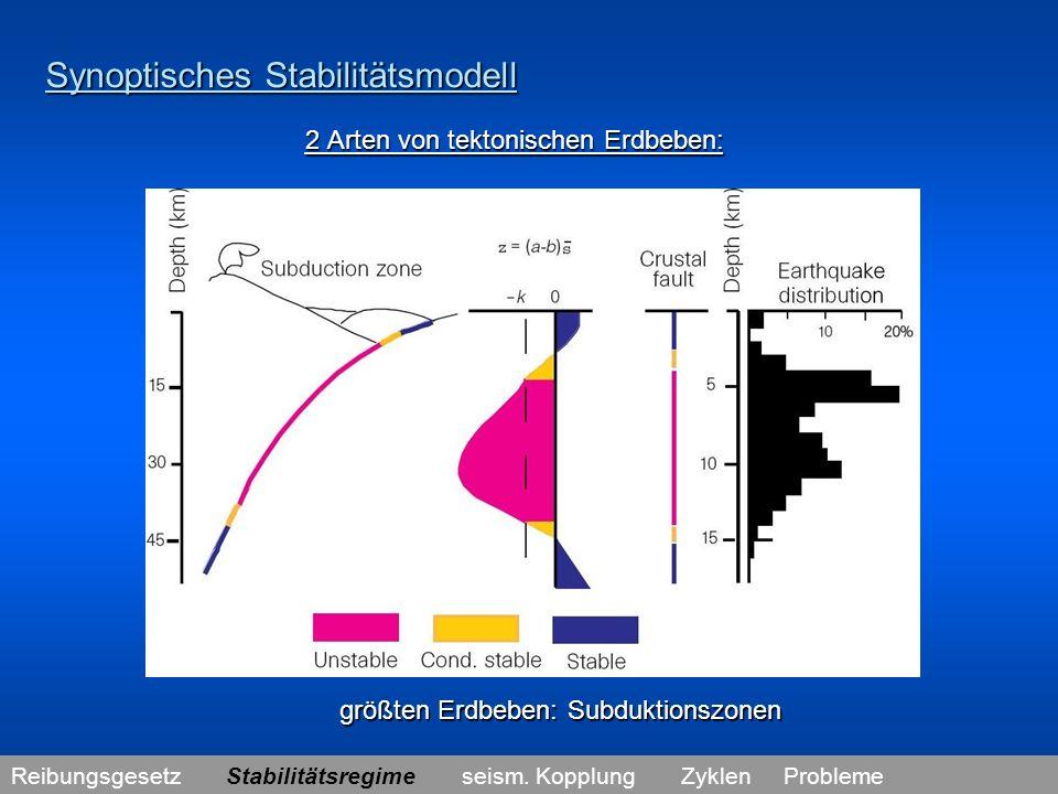 Seismische Kopplung lineares Maß für Erdbebengröße: lineares Maß für Erdbebengröße: seismisches Moment M 0 = G.