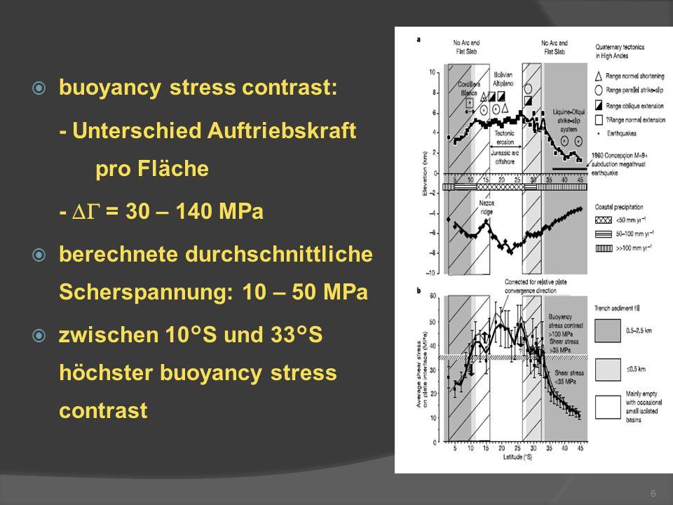 6 buoyancy stress contrast: - Unterschied Auftriebskraft pro Fläche - = 30 – 140 MPa berechnete durchschnittliche Scherspannung: 10 – 50 MPa zwischen
