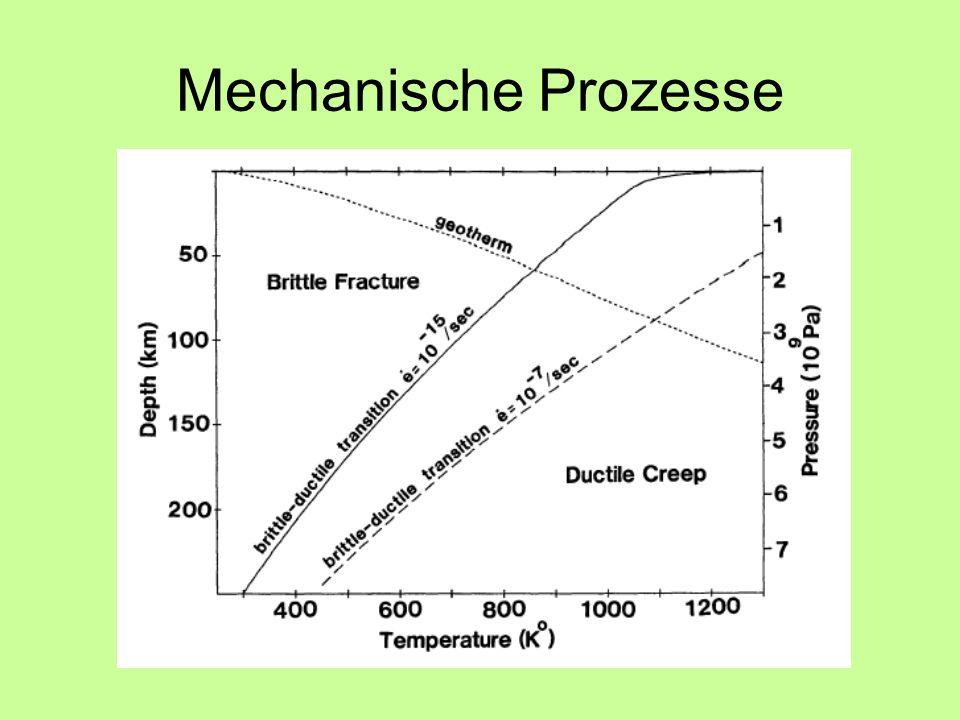 Mechanische Prozesse