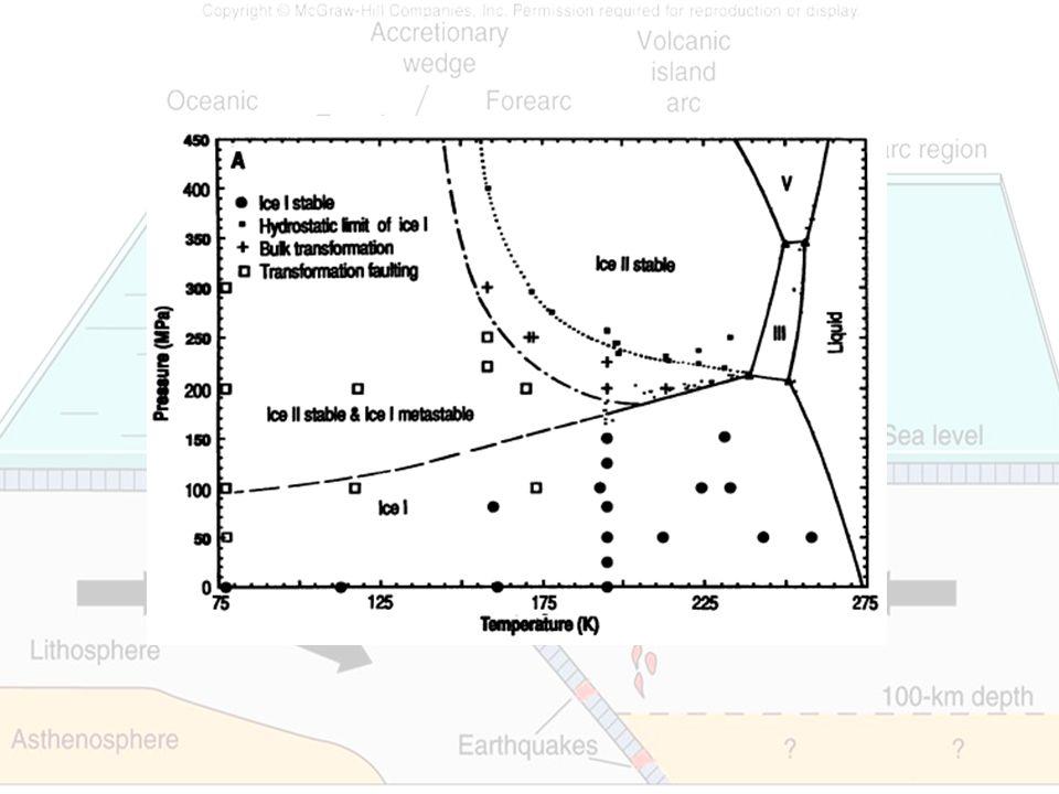 Weitere Reaktionen bei denen sich die Dichte erhöht : Tremolit -> Diopsid + (Talk) Olivingermanat -> Olivingermanat -> Olivingermanat Calzit -> Aragonit Quarz -> Coesit Albit -> Jadeit + Quarz
