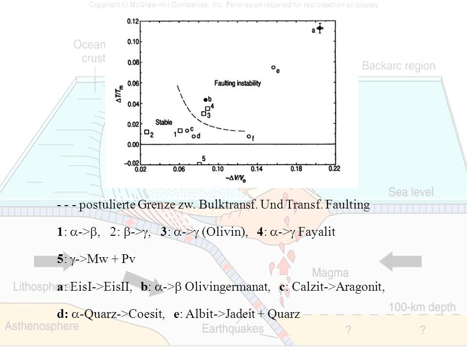 - - - postulierte Grenze zw. Bulktransf. Und Transf. Faulting 1: ->, 2: ->, 3: -> (Olivin), 4: -> Fayalit 5: ->Mw + Pv a: EisI->EisII, b: -> Olivinger