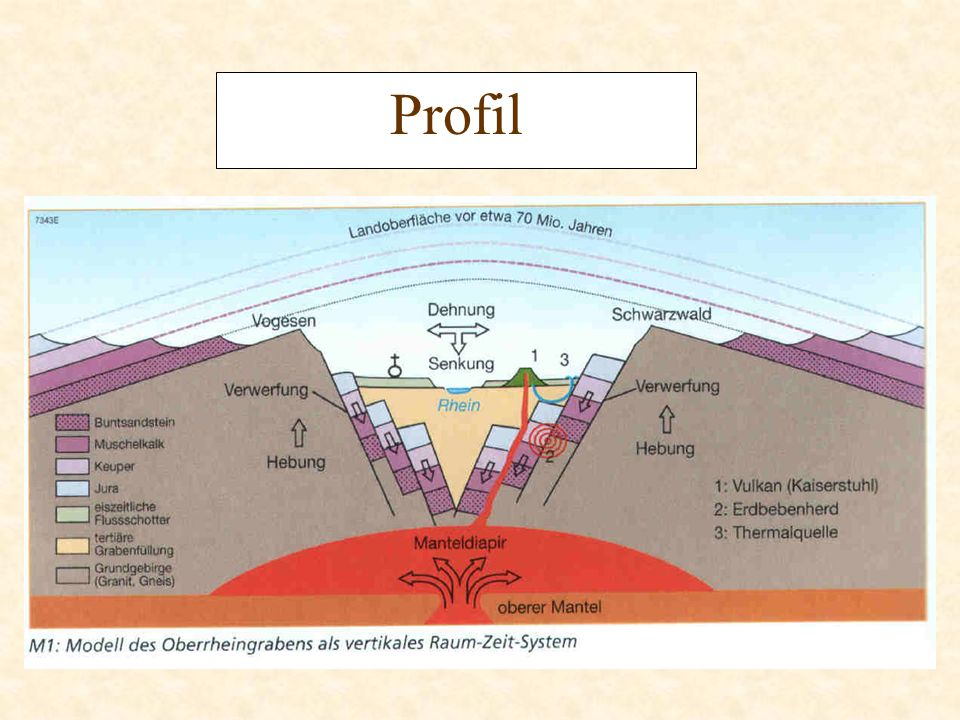 Querschnitt durch den Oberrheingraben und den Südschwarzwald Vorbergzone Randhügelzone aus Gesteinen des Deckgebirges, z.T.