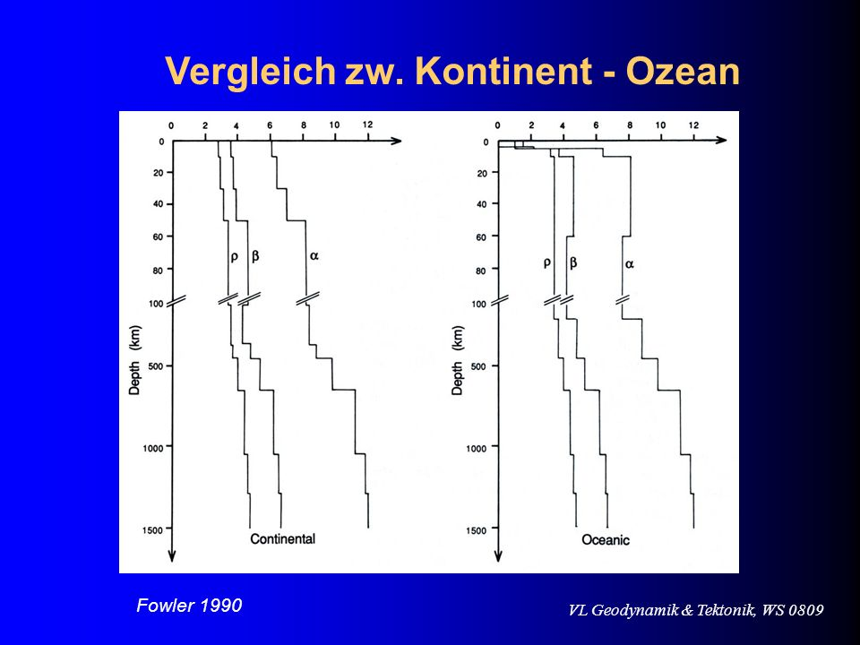 VL Geodynamik & Tektonik, WS 0809 Vergleich zw. Kontinent - Ozean Fowler 1990