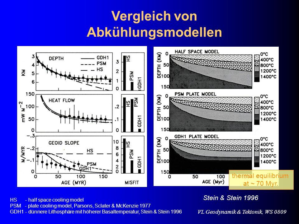 VL Geodynamik & Tektonik, WS 0809 Vergleich von Abkühlungsmodellen Stein & Stein 1996 HS - half space cooling model PSM - plate cooling model, Parsons