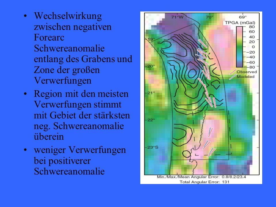 Wechselwirkung zwischen negativen Forearc Schwereanomalie entlang des Grabens und Zone der großen Verwerfungen Region mit den meisten Verwerfungen stimmt mit Gebiet der stärksten neg.