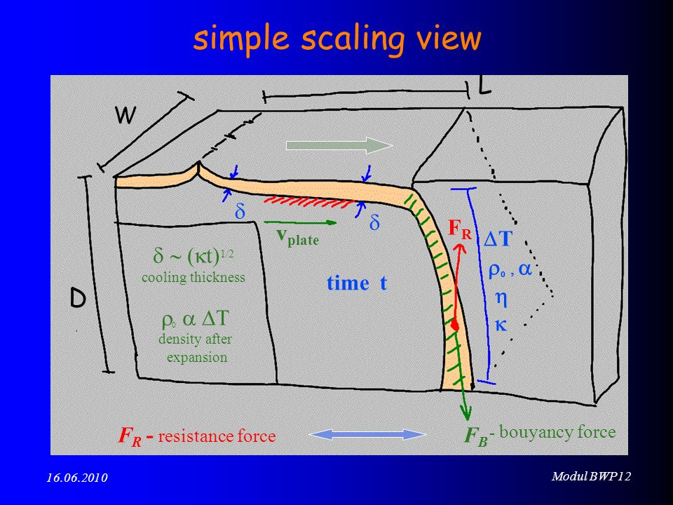 Modul BWP12 16.06.2010 simple scaling view L W D FRFR FBFB v plate T density after expansion t) 1/2 cooling thickness time t - bouyancy force F R - resistance force