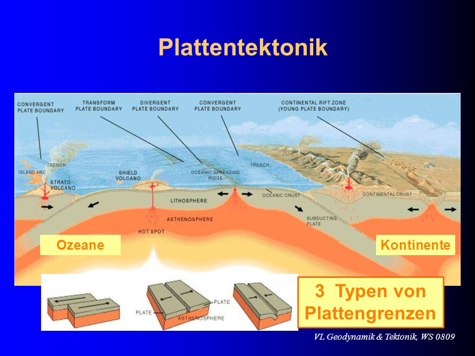 VL Geodynamik & Tektonik, WS 0809 Testing the plate tectonics model Plate tectonics and earthquakes Plate tectonics model accounts for the global distribution of earthquakes –Absence of deep-focus earthquakes along the oceanic ridge is consistent with plate tectonics theory –Deep-focus earthquakes are closely associated with subduction zones –The pattern of earthquakes along a trench provides a method for tracking the plate s descent