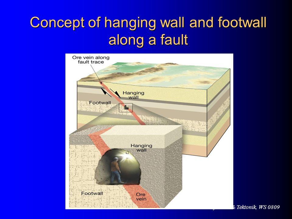 VL Geodynamik & Tektonik, WS 0809 Concept of hanging wall and footwall along a fault