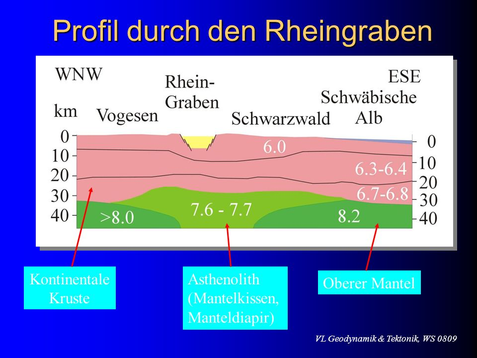 VL Geodynamik & Tektonik, WS 0809 Profil durch den Rheingraben Asthenolith (Mantelkissen, Manteldiapir) Oberer Mantel Kontinentale Kruste