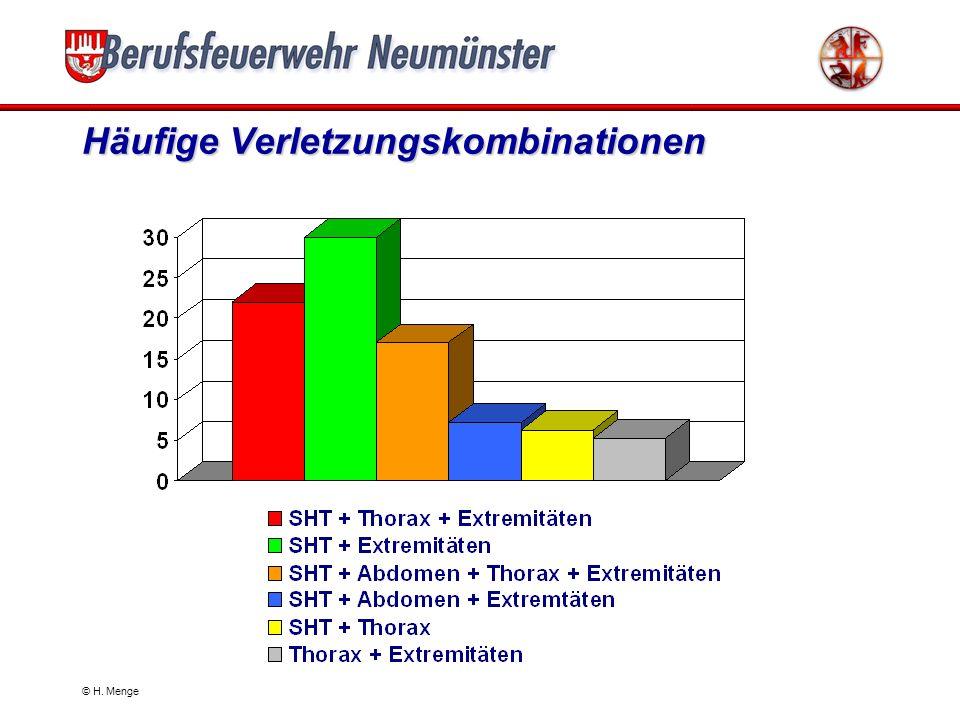 © H. Menge Verletzungsmuster nach Einzelverletzungen SHT SHT 67% HWS HWS ~9% der SHT Thorax Thorax 30% Wirbelsäule Wirbelsäule 15% Abdomen Abdomen 37%