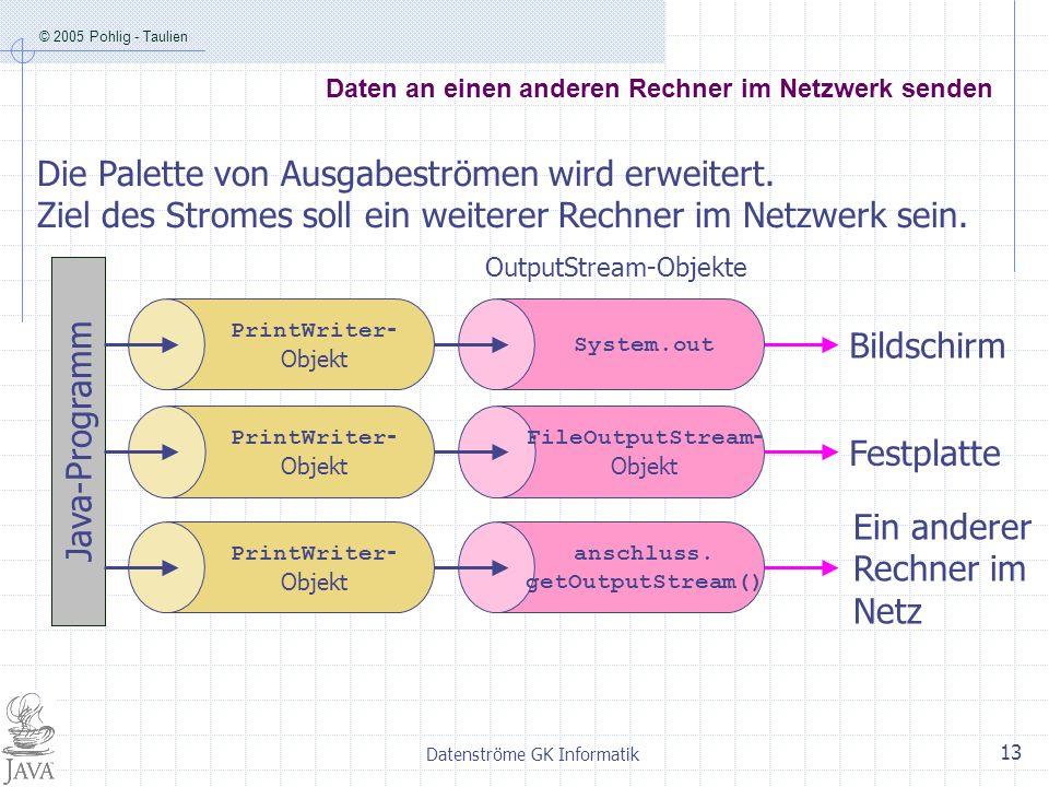 © 2005 Pohlig - Taulien Datenströme GK Informatik 13 Daten an einen anderen Rechner im Netzwerk senden PrintWriter - Objekt Java-Programm FileOutputSt