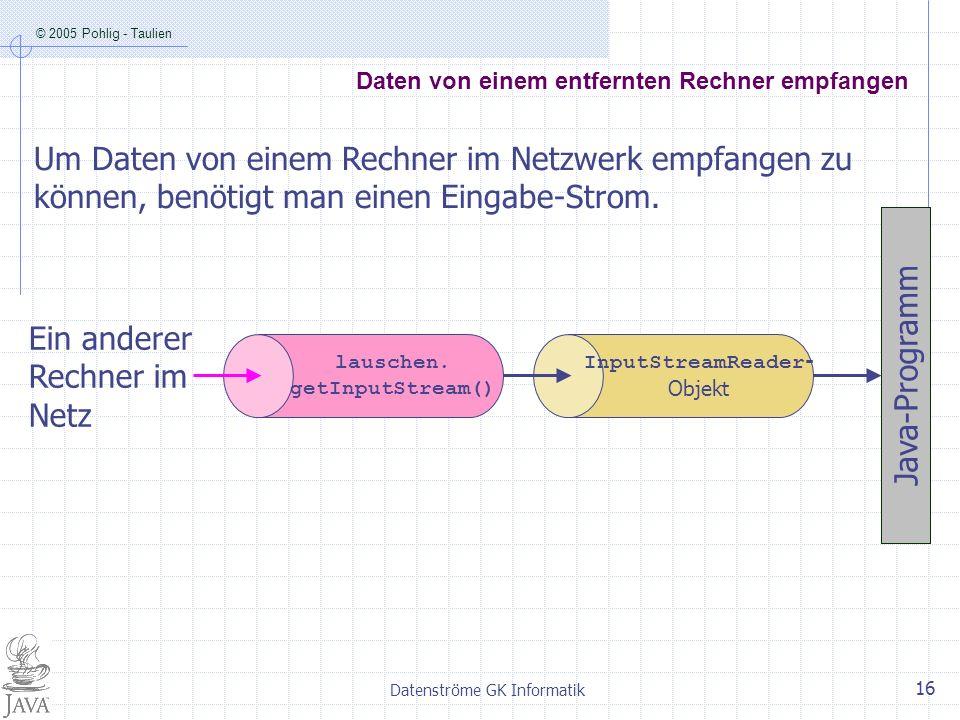 © 2005 Pohlig - Taulien Datenströme GK Informatik 16 Daten von einem entfernten Rechner empfangen Java-Programm InputStreamReader - Objekt lauschen. g