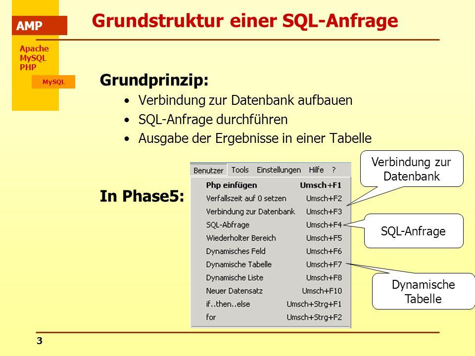 Apache MySQL PHP MySQL AMP 3 Grundstruktur einer SQL-Anfrage Grundprinzip: Verbindung zur Datenbank aufbauen SQL-Anfrage durchführen Ausgabe der Ergeb