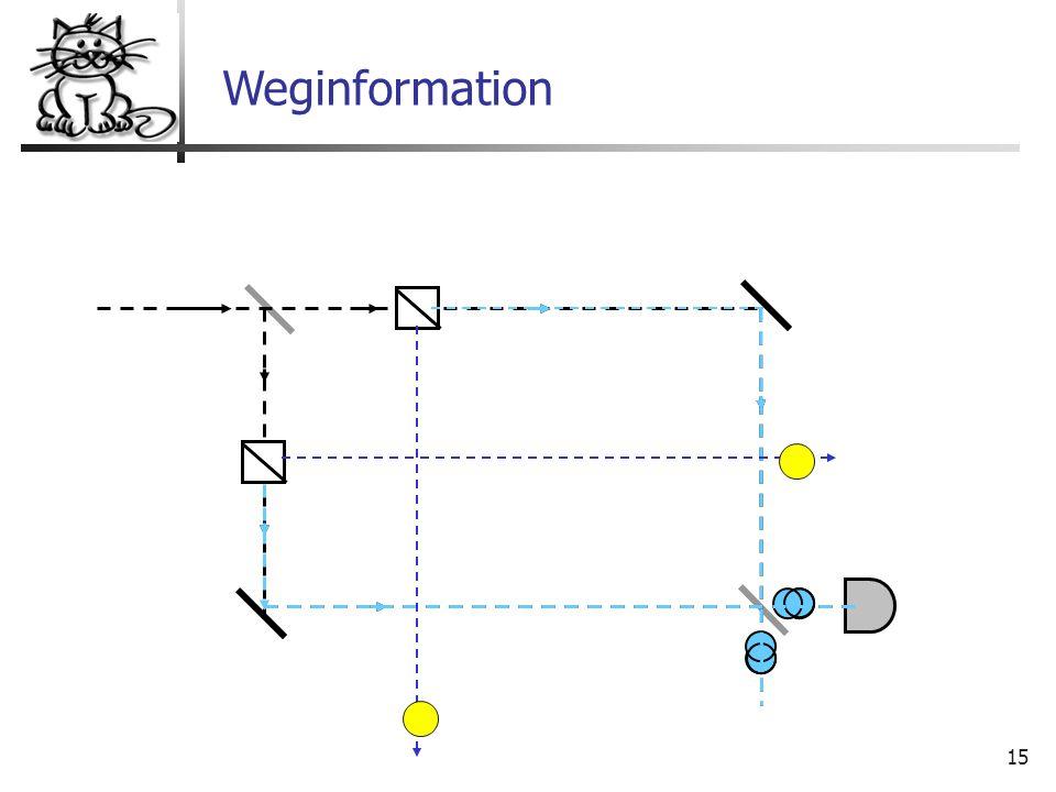 15 Weginformation