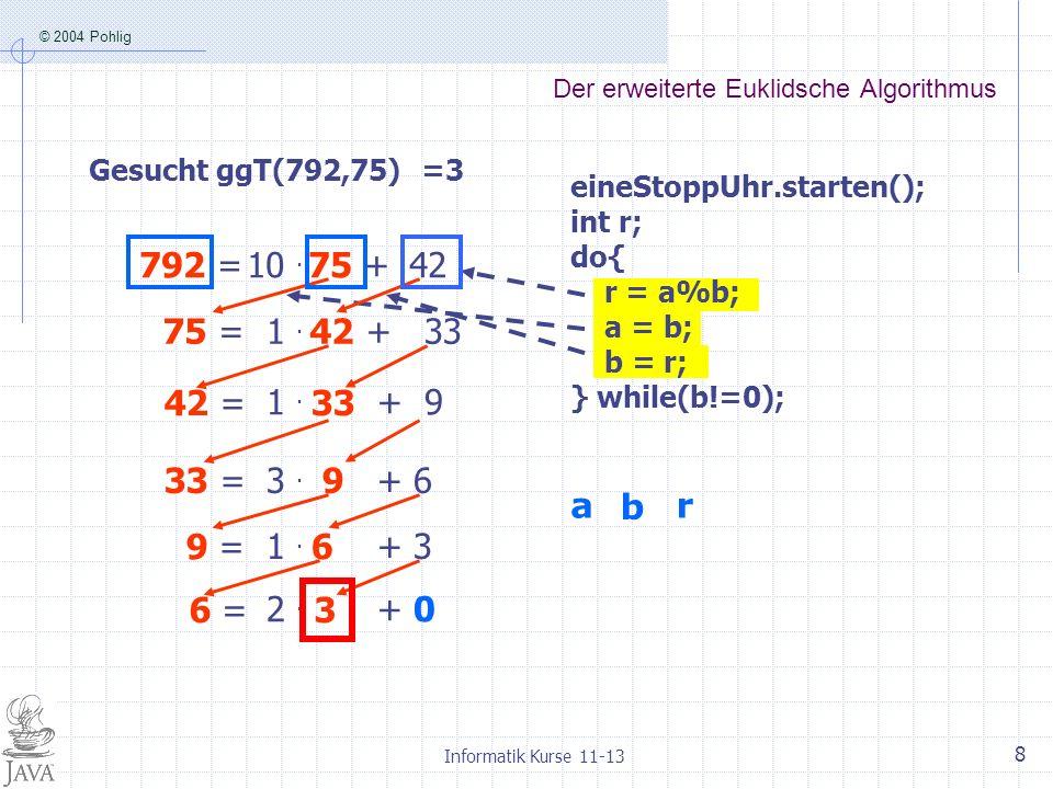 © 2004 Pohlig Informatik Kurse 11-13 8 Der erweiterte Euklidsche Algorithmus Gesucht ggT(792,75) 792 = 75 +10. 42 2. + 0 75 = 42 1. + 33 42 = 33 1. +