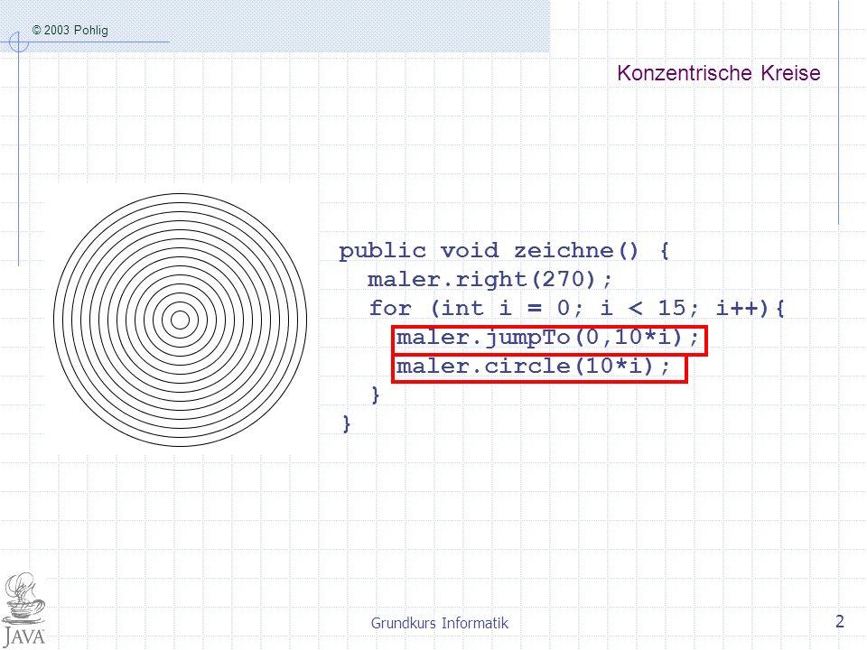 © 2003 Pohlig Grundkurs Informatik 2 Konzentrische Kreise public void zeichne() { maler.right(270); for (int i = 0; i < 15; i++){ maler.jumpTo(0,10*i); maler.circle(10*i); }