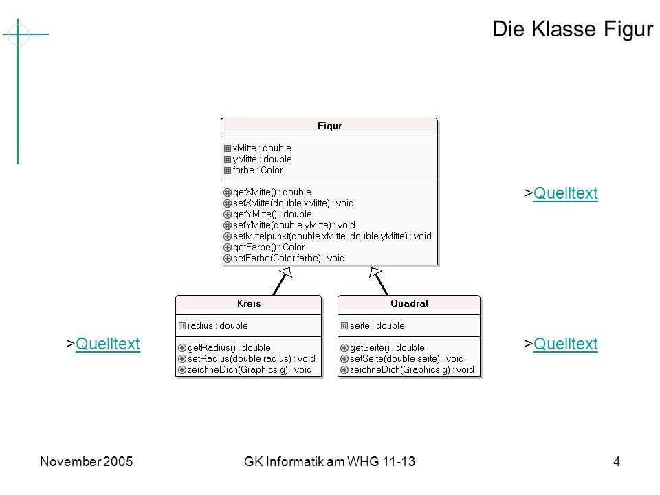 November 2005GK Informatik am WHG 11-135 Test1 und Test 2 public class FigurenTest1 { public static void main (String[] args) { Quadrat einQuadrat = new Quadrat(); Kreis einKreis = new Kreis(); einQuadrat.setMittelpunkt(10,10); einKreis.setMittelpunkt(20,20); System.out.println( Quadrat-Mittelpunkt: ( + einQuadrat.getXMitte() + / + einQuadrat.getXMitte() + ) ); System.out.println( Kreis-Mittelpunkt: ( + einKreis.getXMitte() + / + einKreis.getXMitte() + ) ); } } public class FigurenTest2 { public static void main (String[] args) { Figur eineFigur = new Quadrat(); eineFigur.setMittelpunkt(20,20); System.out.println( Quadrat-Mittelpunkt: ( + eineFigur.getXMitte() + / + eineFigur.getXMitte() + ) ); } }