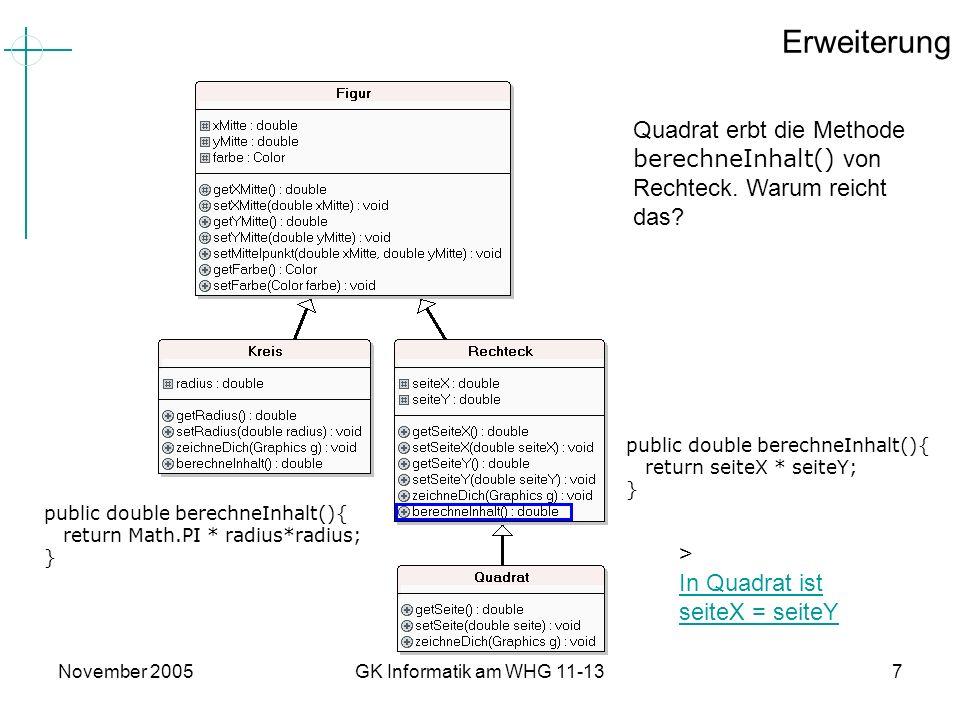 November 2005GK Informatik am WHG 11-137 Erweiterung Quadrat erbt die Methode berechneInhalt() von Rechteck. Warum reicht das? public double berechneI