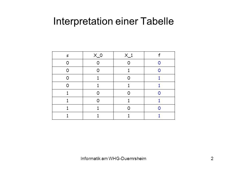 Informatik am WHG-Duemrsheim2 Interpretation einer Tabelle sX_0X_1f 0000 0010 0101 0111 1000 1011 1100 1111