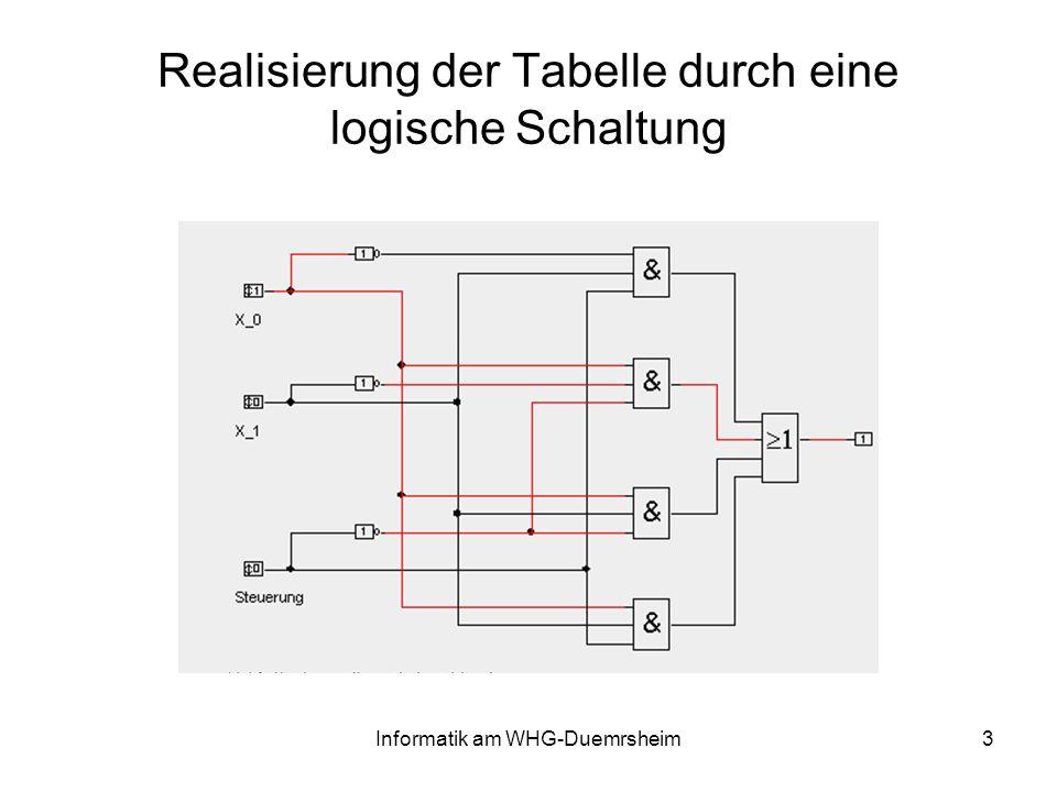 Informatik am WHG-Duemrsheim4 sX0X0 X1X1 f 0000 0 101 0010 0111 1000 1100 1011 1111 f = ( s x 0 x 1 ) ( s x 0 x 1 ) (s x 0 x 1 ) (s x 0 x 1 ) f = ( s x 0 ) ( x 1 x 1 ) (s x 1 ) x 0 x 0 f = ( s x 0 ) (s x 1 )